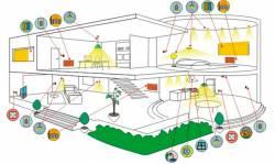 Современные системы умный дом
